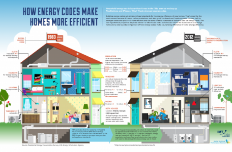 How energy codes make your website more efficient.
